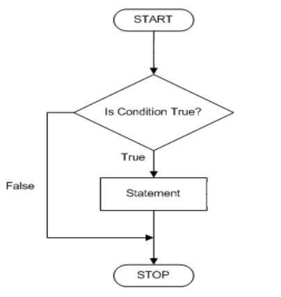 Example Method Statements Razia Fatima Fatima2501 On Pinterest