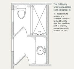 Lovely Bathroom Layouts That Work   Fine Homebuilding Article | Room Layouts |  Pinterest | Bathroom Layout, Narrow Bathroom And Bathroom Floor Plans