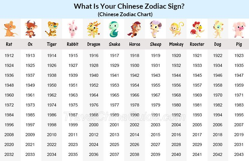 Chinese Zodiac Years Chart, Chinese Astrology Chart in