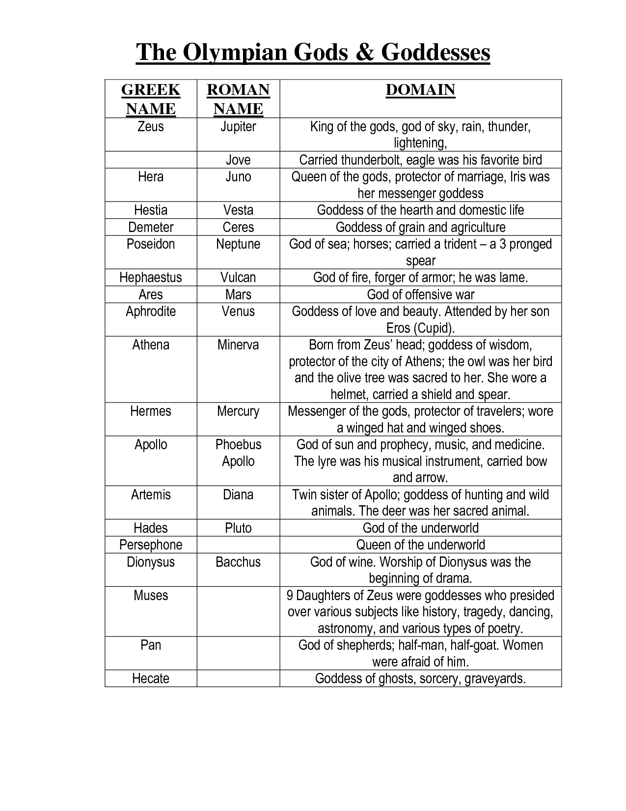 Greek Mythology Chart Of Gods And Goddesses