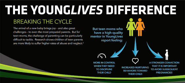 Does Younglives Work Survey Says Yes Parenting Teens