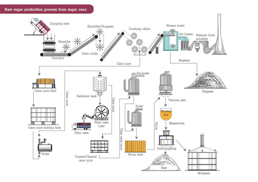 Sugar production Fire powers, Diagram, Floor plans