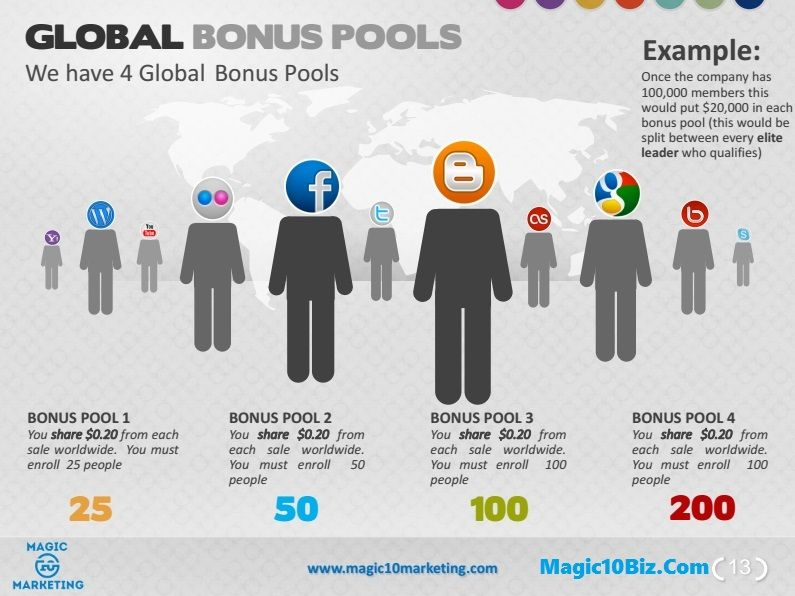 magic 10 marketing presentation earn a residual income for life magic 10 marketing presentation we have the product price p