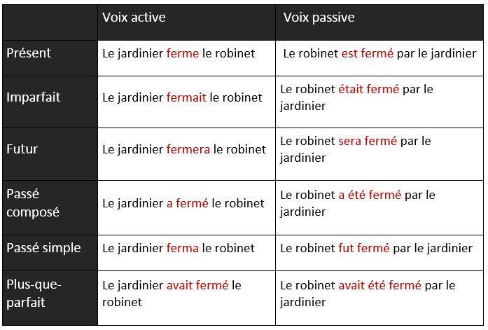 La voix active et la voix passive - learn French,grammar ...