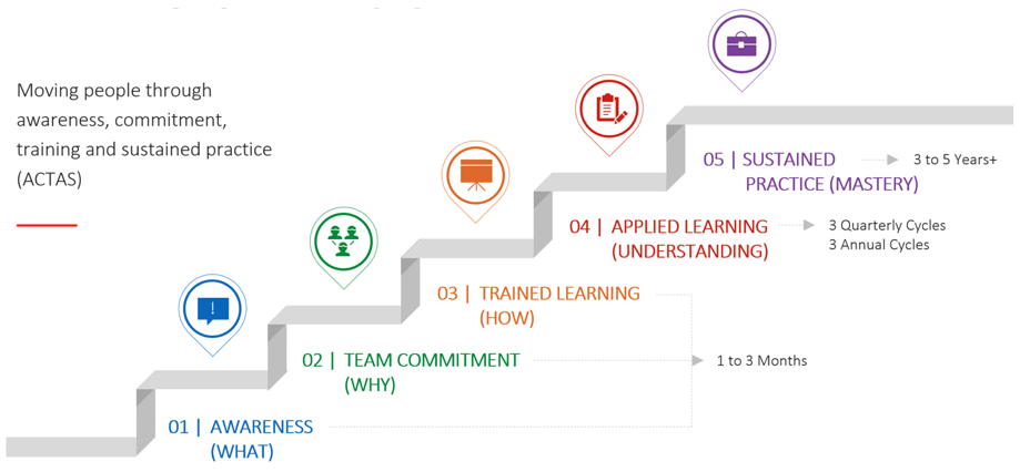 The Six Disciplines Business Coaching Certification Program Will