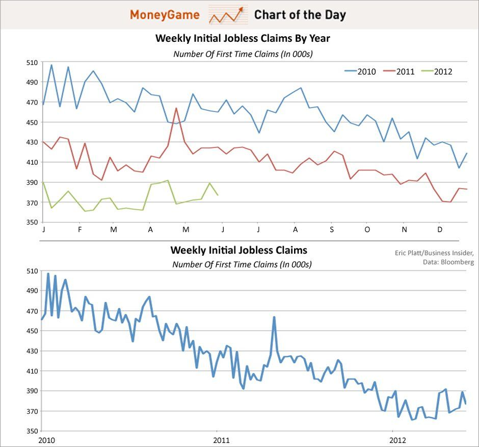 6 7 2012 Weekly Jobless Claims In The U S Continues Its Nice Down Trend Chart Graphing Business Insider