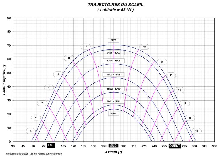 Trajectoire Du Soleil  Lat 43 U00b0n