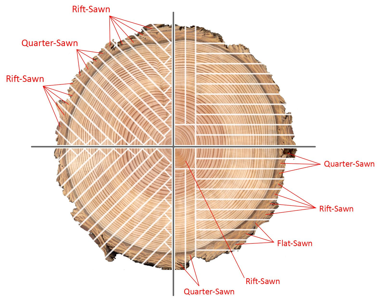 How To Choose The Right Wood