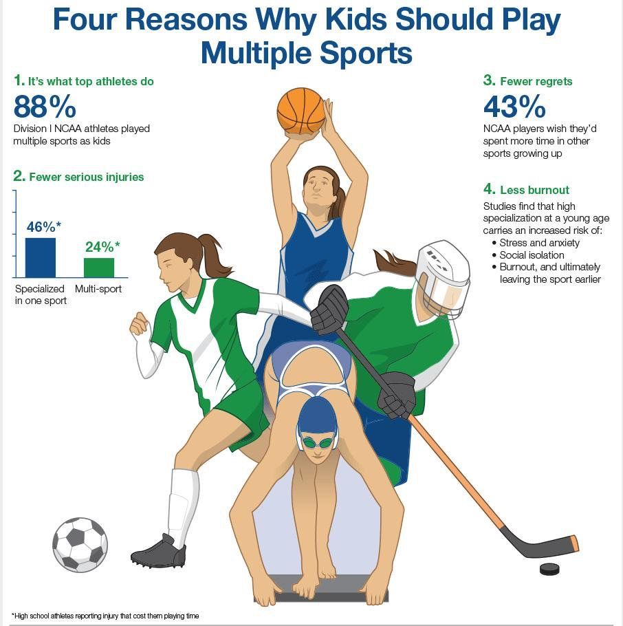 Pin by Scott Hislen on Youth training Youth sports