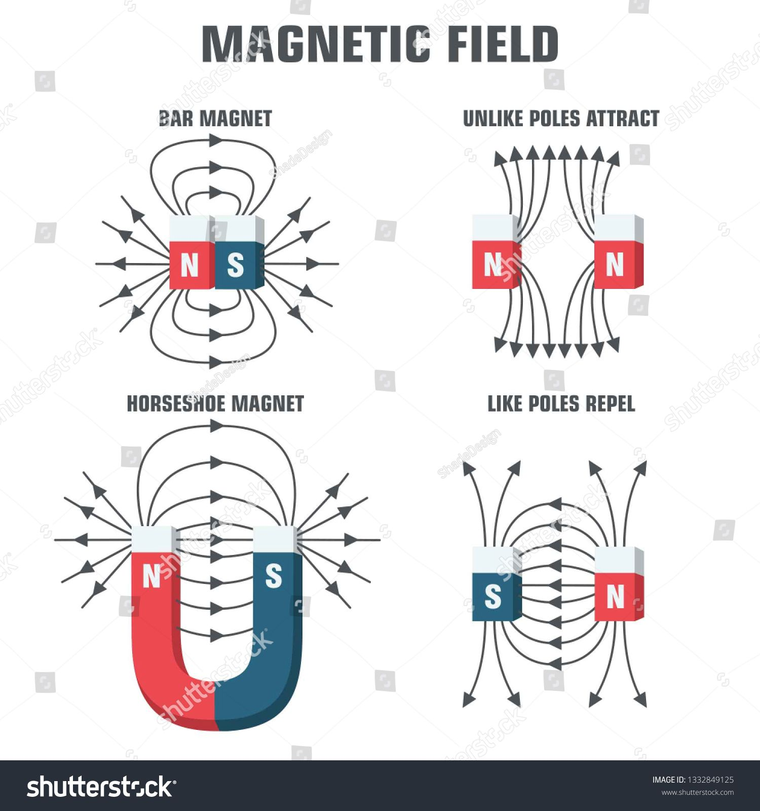 Vector Scientific Icon Magnetic Fields Magnet Blue And Red With The Poles And Directions Of Magnetic Fields Magnet Il In 2020 Magnetic Field Horseshoe Magnet Magnets