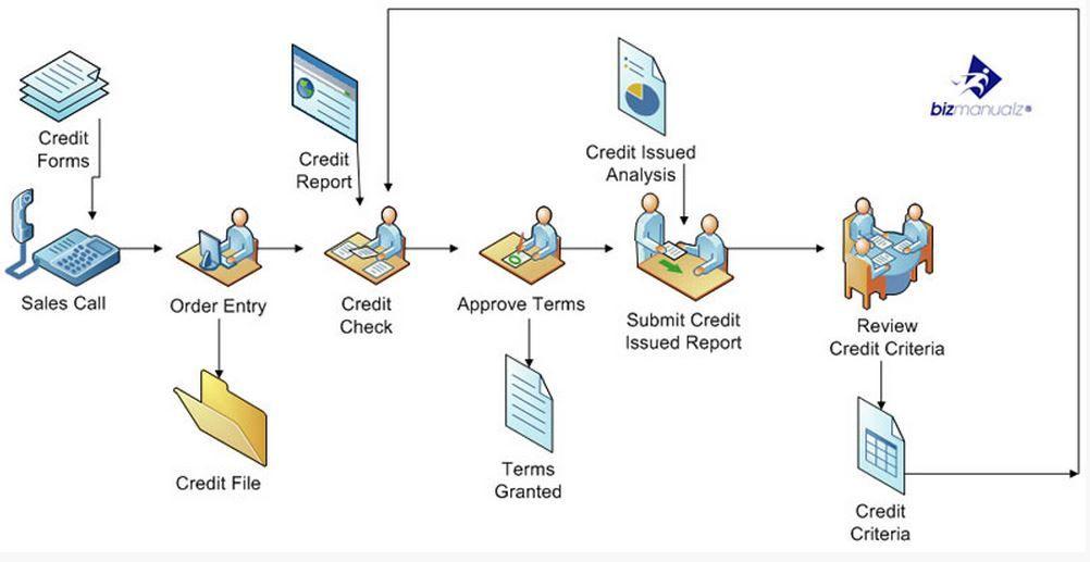 Credit Approval Process Flow Chart Business Processes Pinterest - process flow diagram template