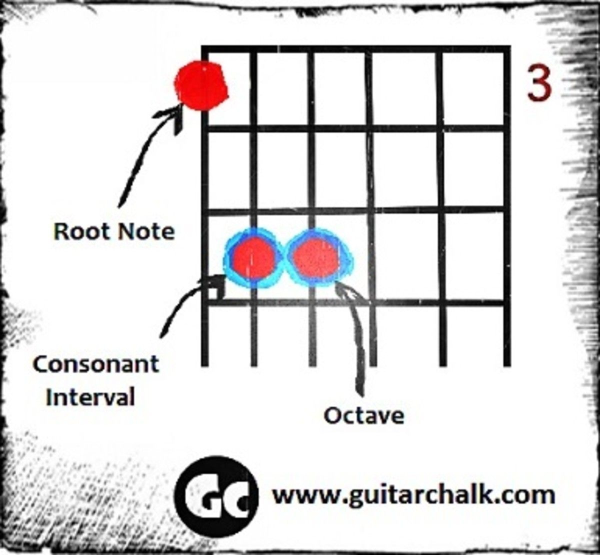 Power Chords Perfect Fifths And The Consonant Interval Guitar