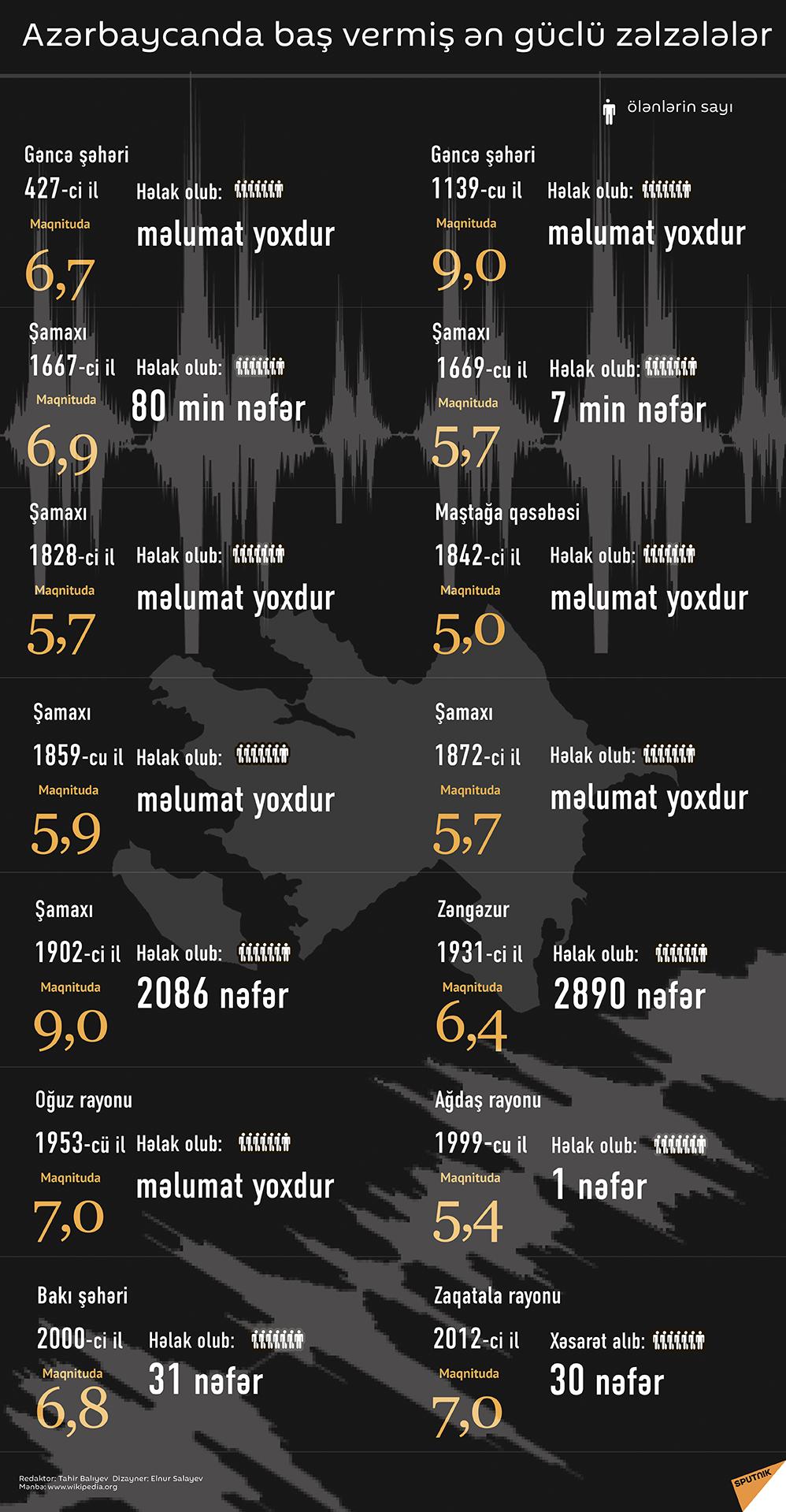 Pin On Azerbaijan Infographics