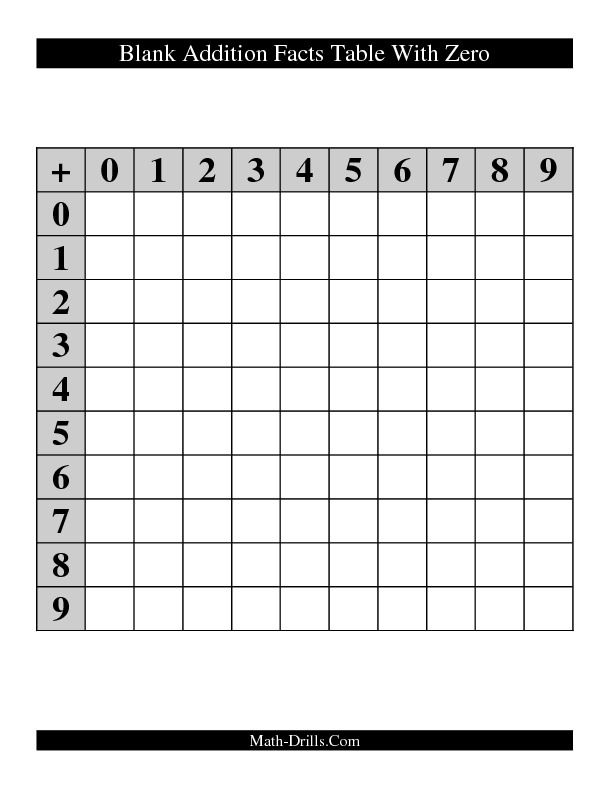 Blank Addition Facts Table With Zero  Home School