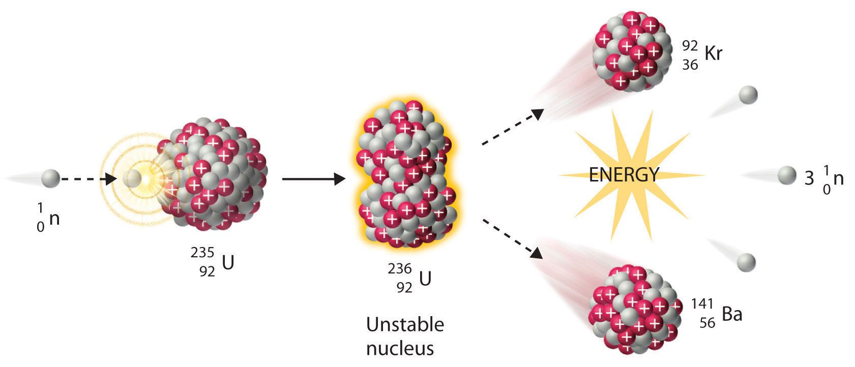 Neutron Induced Nuclear Fission Collision Of A Relatively Slow Moving Neutron With A Fissile Nucleus Can Split It Into Tw Nuclear Reaction Chemistry Nuclear