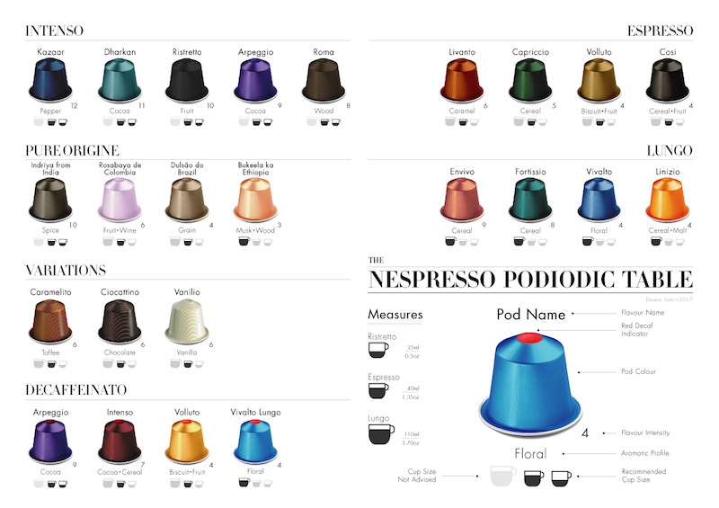 Nespresso Podiodic table 2017