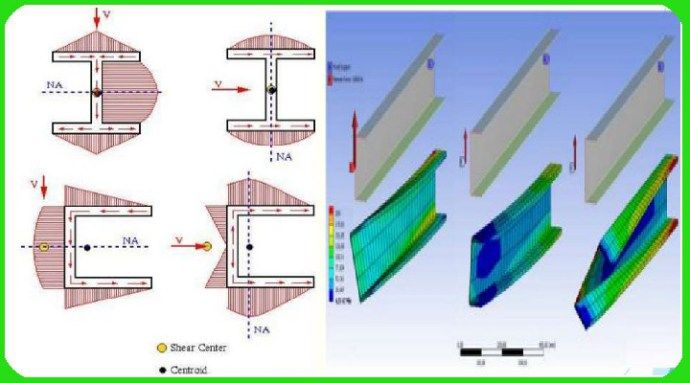 The Determination For The Location Of Shear Center In The Sections Was Presented Ion This Post Mechanic Locations Mechanical Engineering