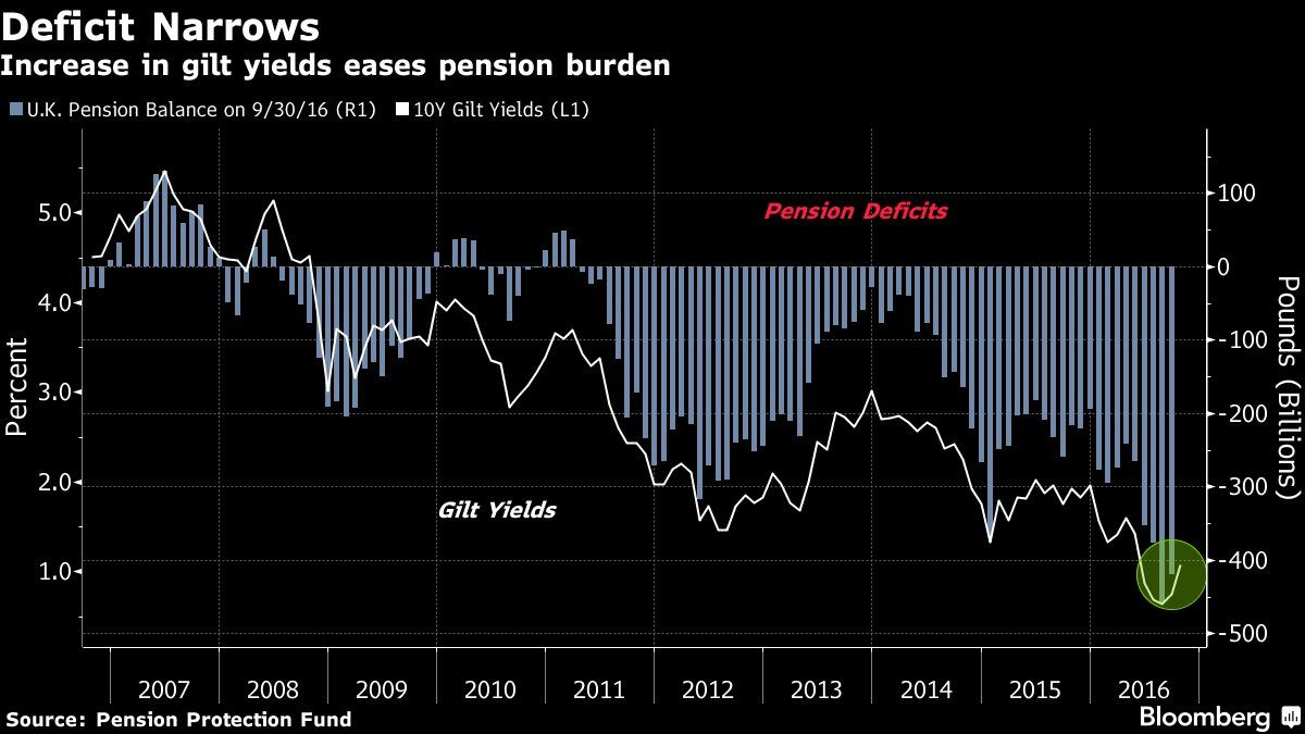 Lower yield larger pension deficit#Sober Lookfinis#October 19 2016 at 06:04PM#via-IF