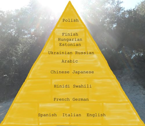 A List Of The Hardest Languages To Learn The Good News Is - World top language list