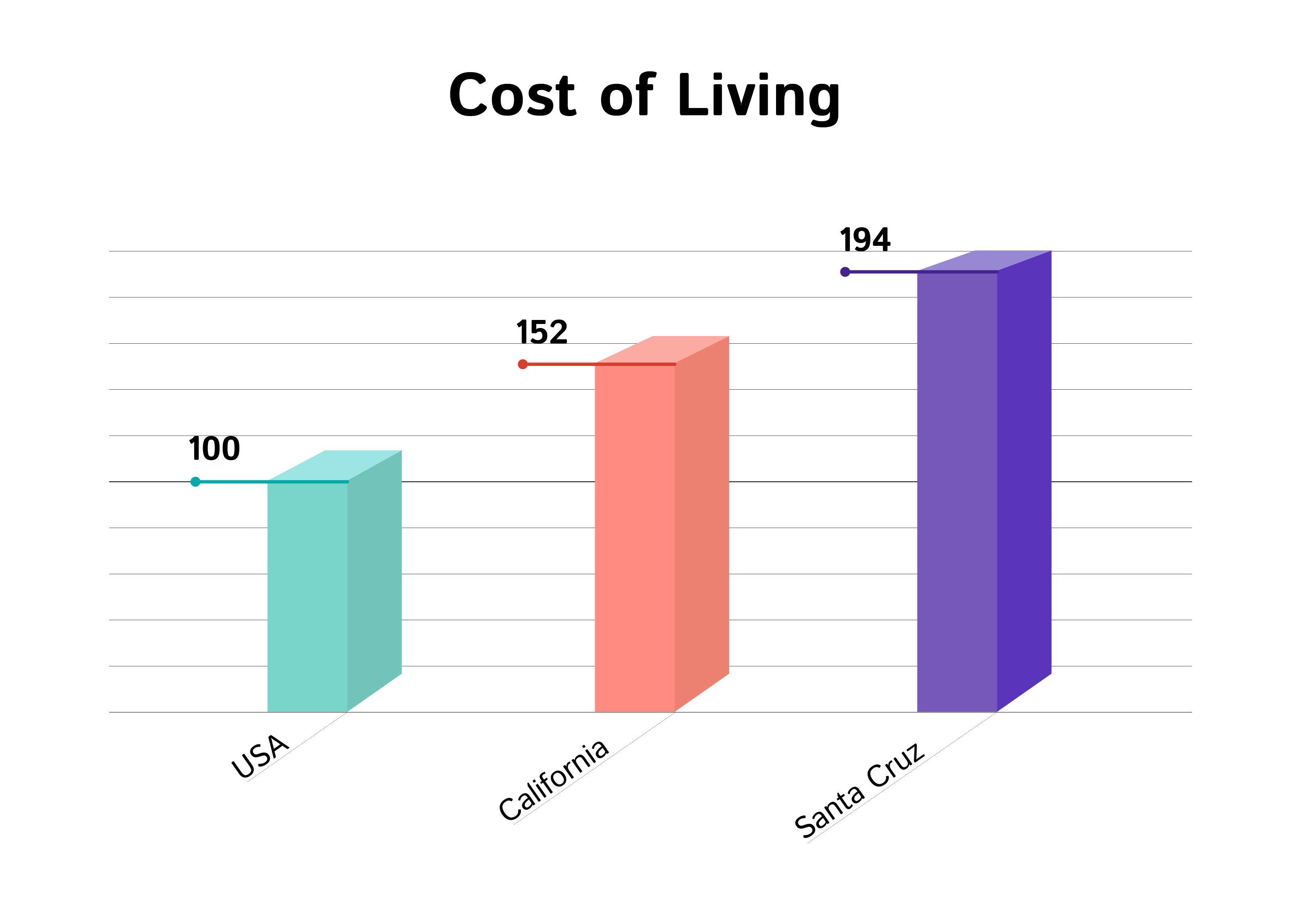 Compare International Cost Of Living For Students Bachelors And Family Best International Cost Of Living Comparison Calculator Fo With Images Cost Of Living Live Student