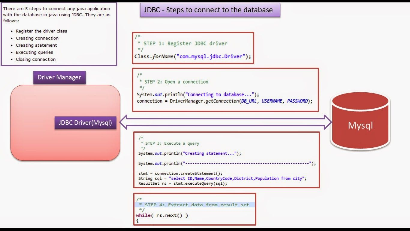 Java Ee Jdbc Steps To Connect To The Database Java Tutorial