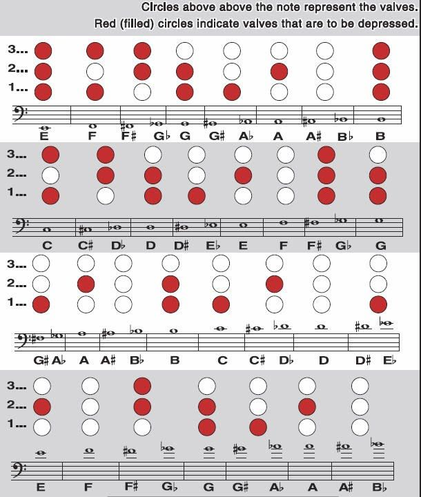 Fingering Chart for Baritone other ideas Pinterest Chart - flute fingering chart
