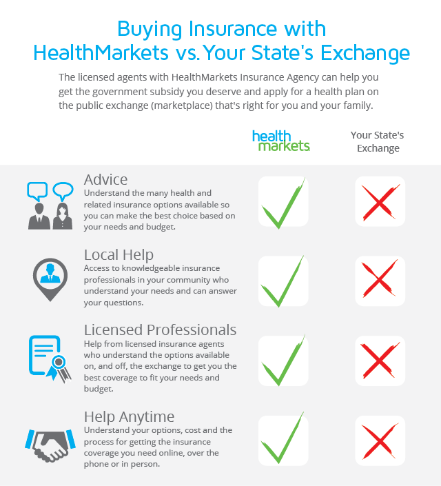 Should I Buy Health Insurance Through My State S Exchange