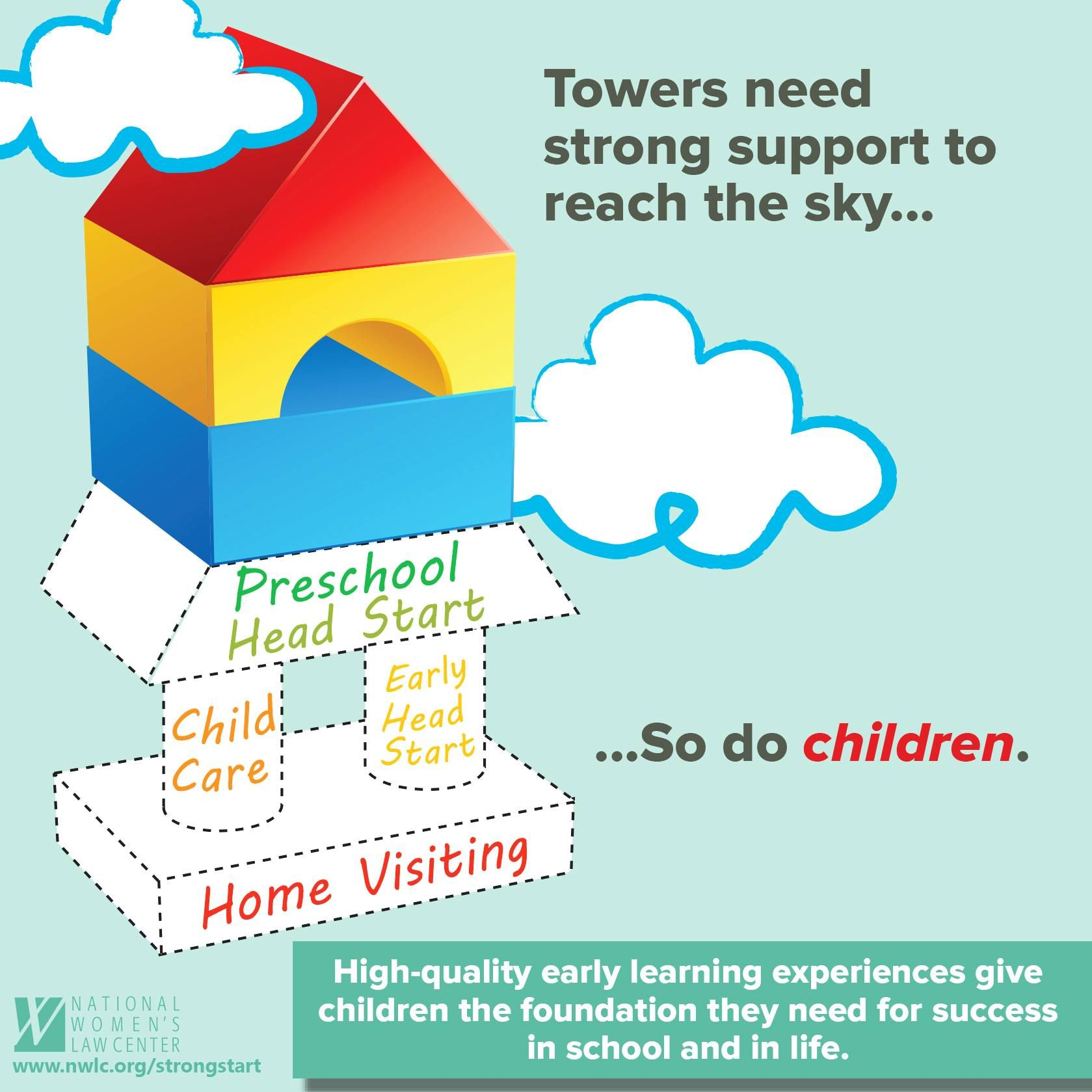 High Quality Early Learning Experiences Give Children The