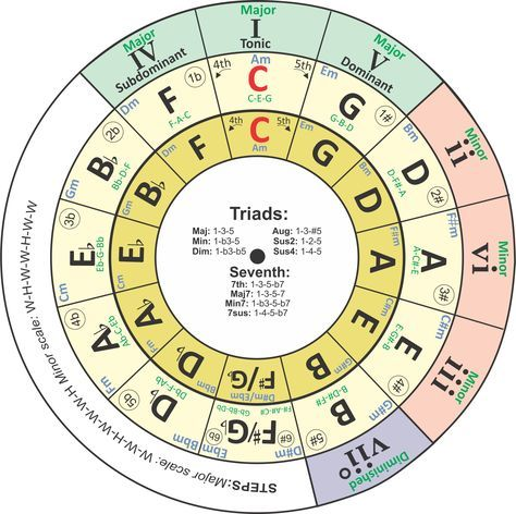 I Have Revised My Transposing Chord Wheelcircle Of Fifths Tool This