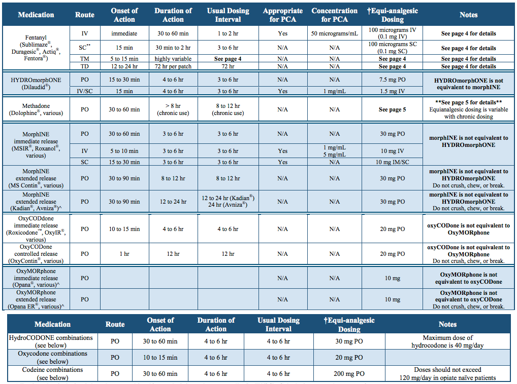 opiate conversion chart | Med Life | Pinterest | Pharmacology, Nurse ...