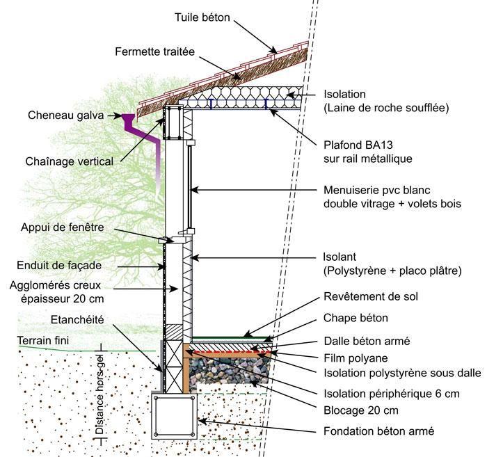 Pin by Tallet philippe on travaux Pinterest Architecture - epaisseur dalle beton maison