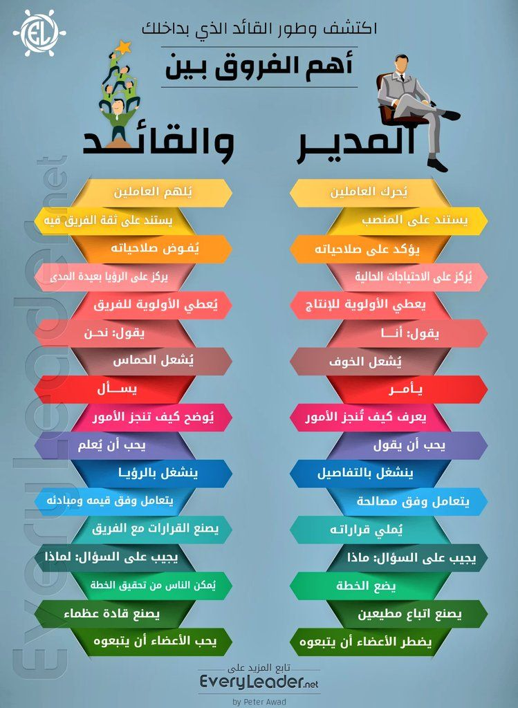 فن القيادة Leadership 1st Twitter Life Skills Activities Learning Websites Life Skills