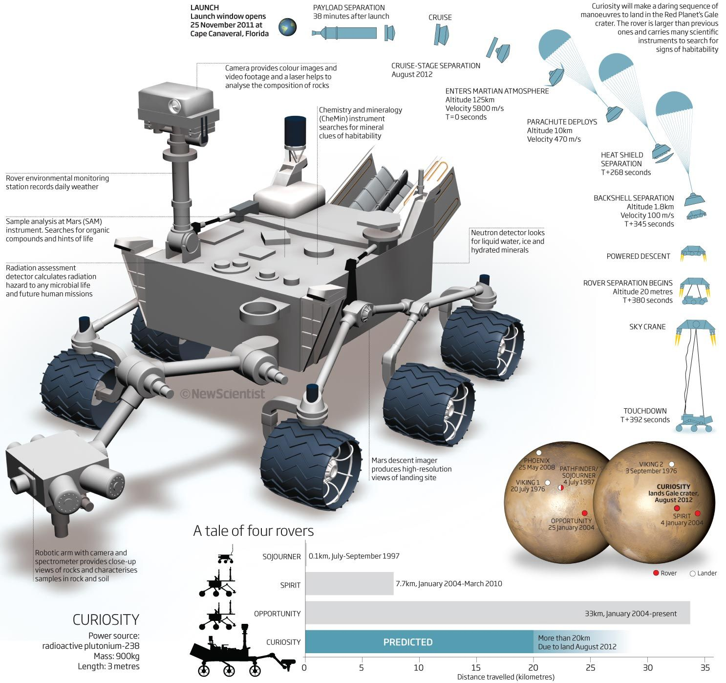 Curiosity Rover Diagram 3 Prong Flasher Wiring Planetary Probes Pinterest
