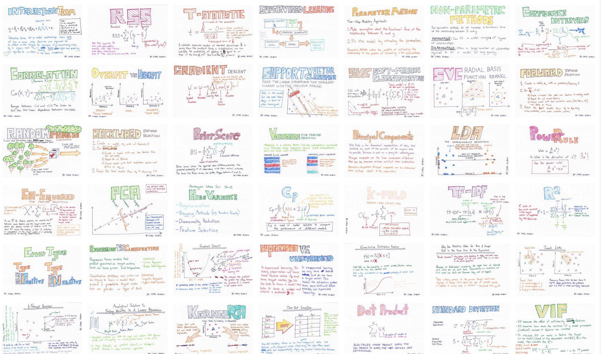Chris Albon on | Inspiring Ideas | Data science, Big data