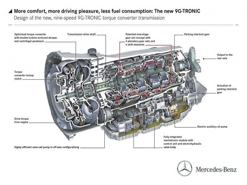 Mercedes-benz U0026 39 S New 9-speed Transmission
