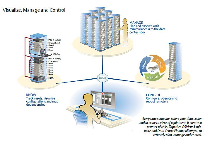 Infrastructure Management Ac Systems Infrastructure Ac System Management