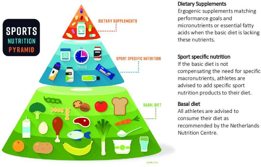 Sports Nutrition Pyramid Adapted From The Dutch Association Of Sports Download Scientific Diagram In 2020 Nutrition Pyramid Kids Nutrition Sports Nutrition