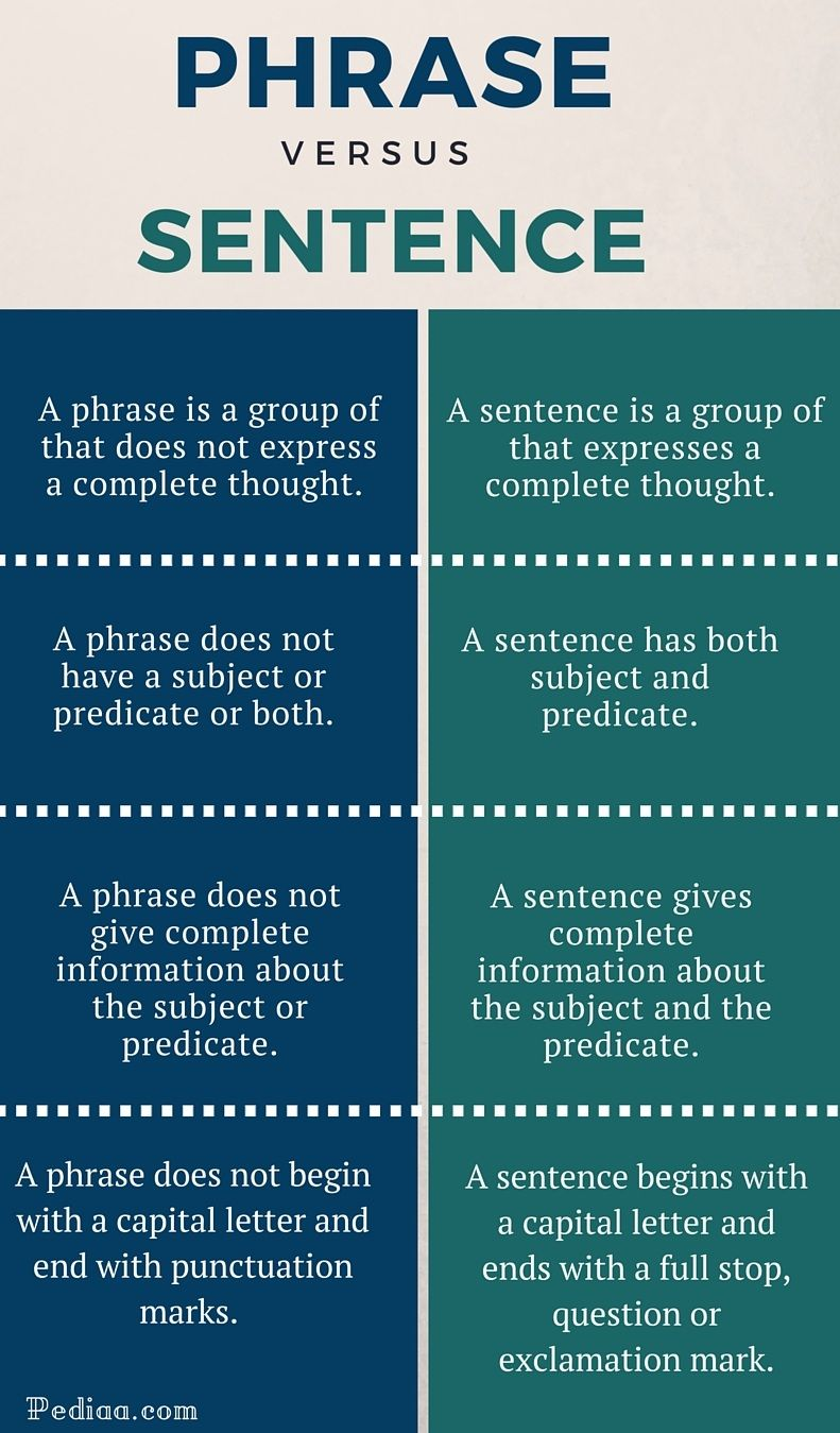 The Main Difference Between Phrase And Sentence I That A Doe Not Expres Complete Tho English Vocabulary Word Confusing Words With Paraphrase In It