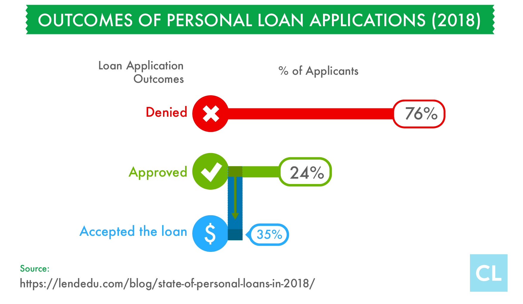 How To Increase Your Chances Of Getting Approved For A Personal Loan Personal Loans Person Loan Application