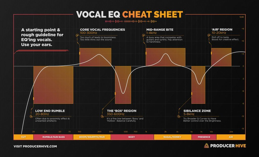 A Vocal Eq Cheat Sheet To Help You Mix Vocals Like A Pro Learn The Frequency Areas Of Controlling Vocals Disco Music Mixing Music Engineers Music Tutorials