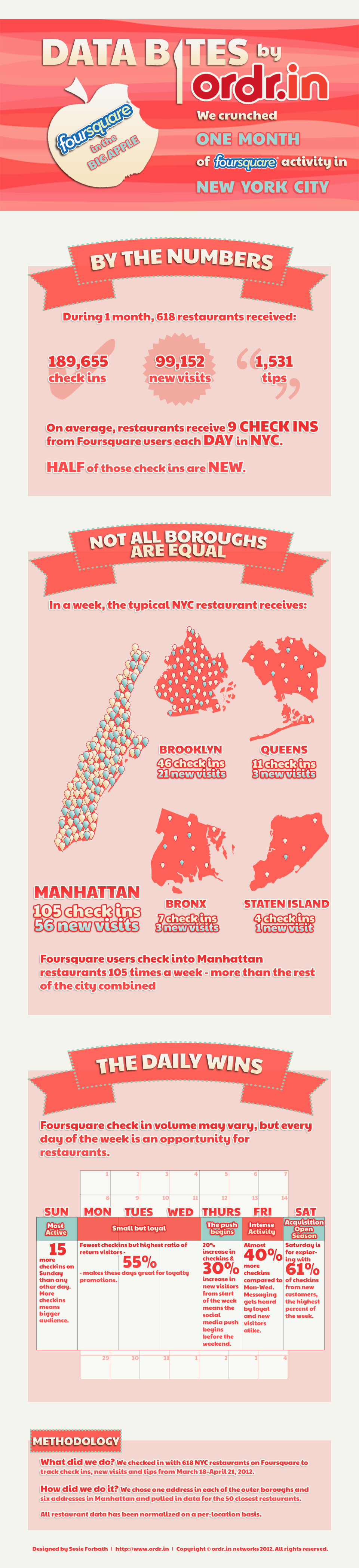 Data Bites by Ordr.in: Foursquare in the Big Apple