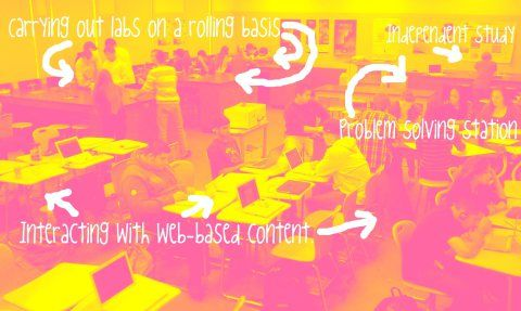 Blended Learning for High School – Montessori Style | jackcwest