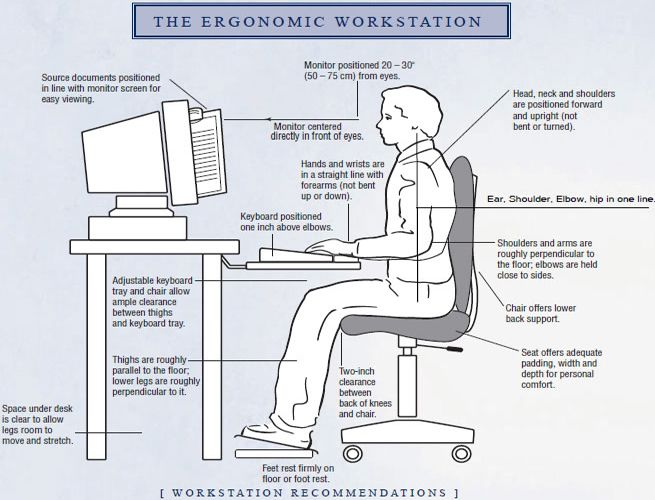 ergonomic workstation diagram 2006 kia spectra wiring the costs of discomfort posture pinterest health workplace work station