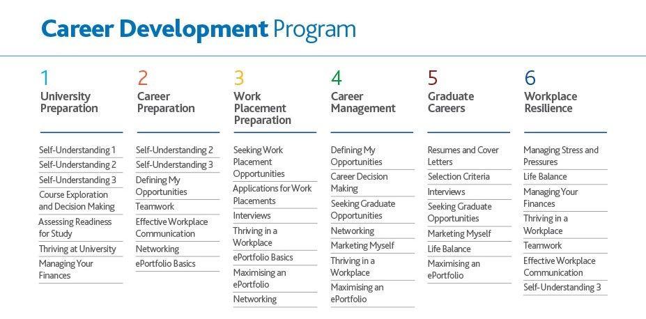 jcu career development program modules