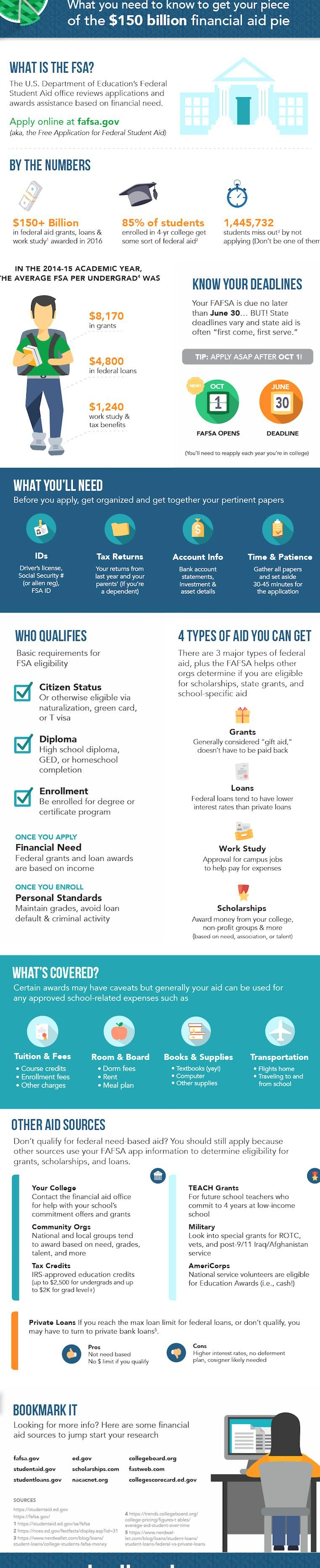 Financial Aid Infographic What You Need To Know To Get Your Piece Of The 150 Billion Fafsa Pie From Textbooks Applyi Federal Loans Financial Aid Scholarships