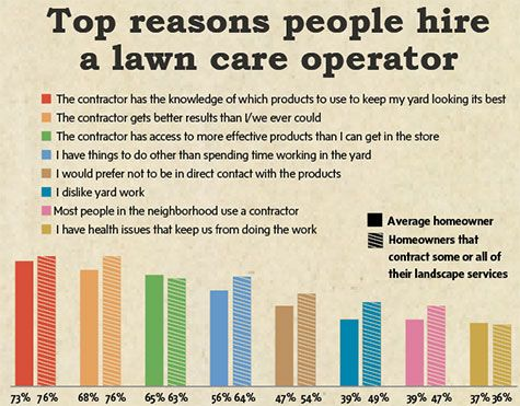 Top Reasons People Hire a Lawn Care Operator // Lawn & Landscape Magazine - Top Reasons People Hire A Lawn Care Operator // Lawn & Landscape