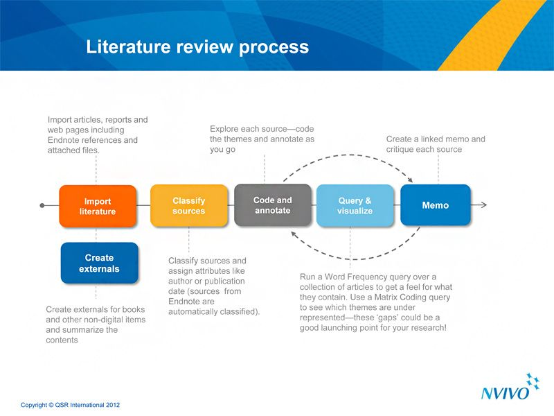 Literature review in thesis