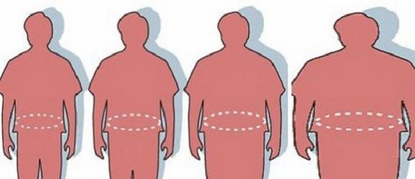 How to tell if you are overweight