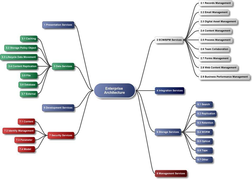 free mind map tool brainstorm tool notetaker software mind