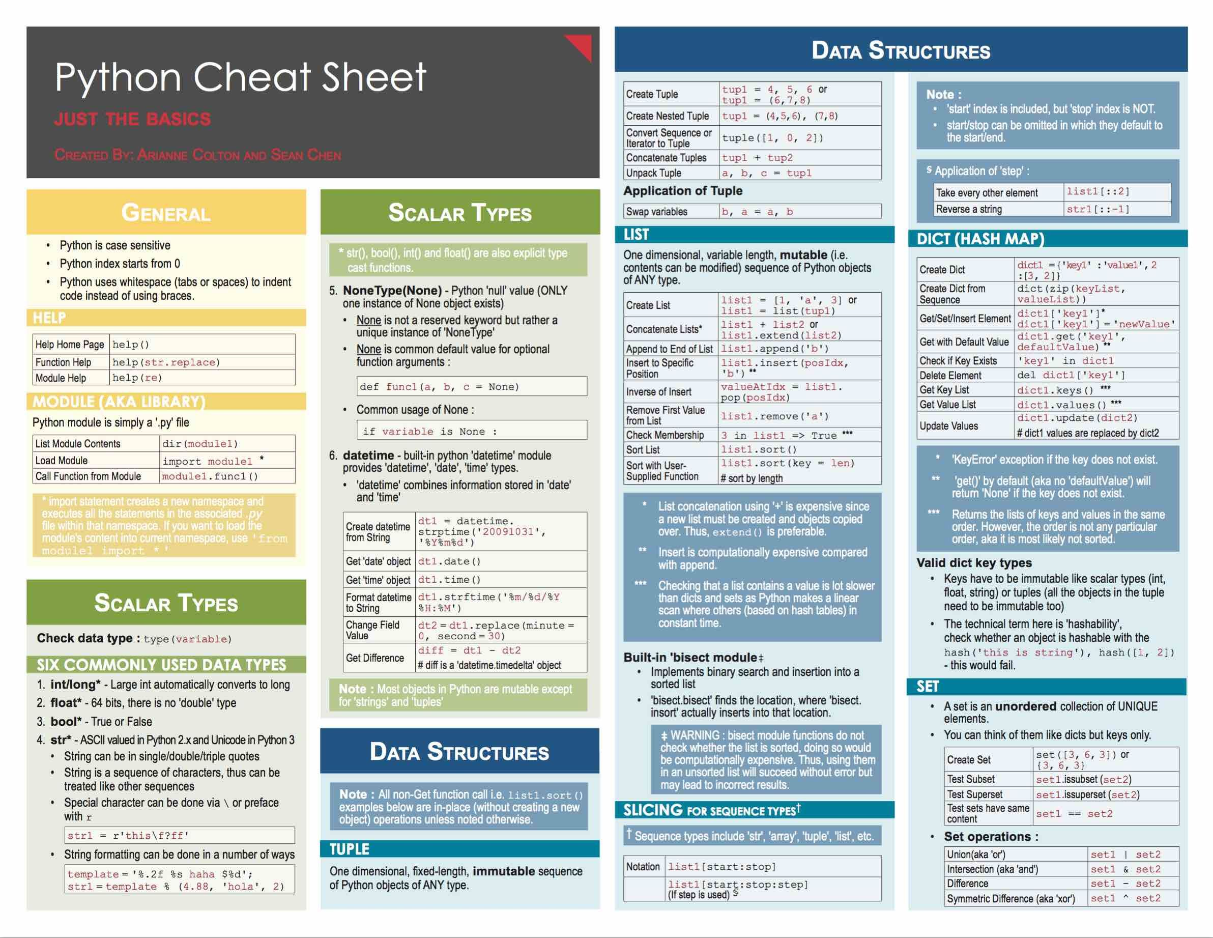 Data Science Free | Cheat Sheets | Charts & Graphs in 2019